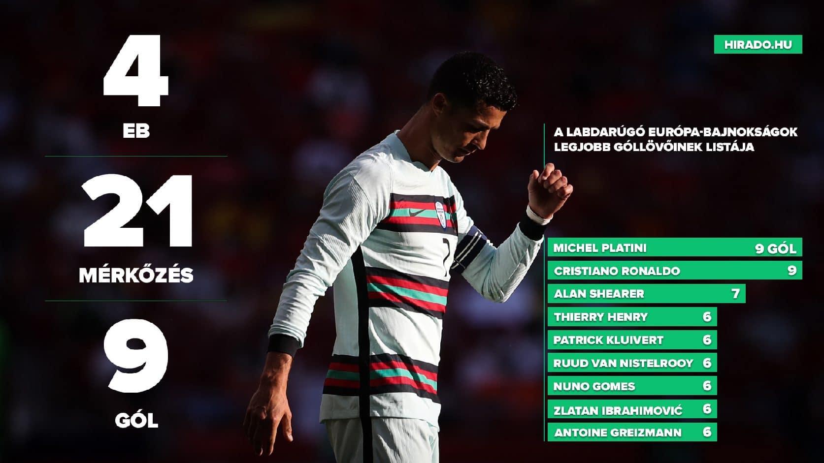 C. Ronaldo végleg felül az Európai foci trónjára? Megdől Király Gábor rekordja? – Ma kezdődik a foci Eb